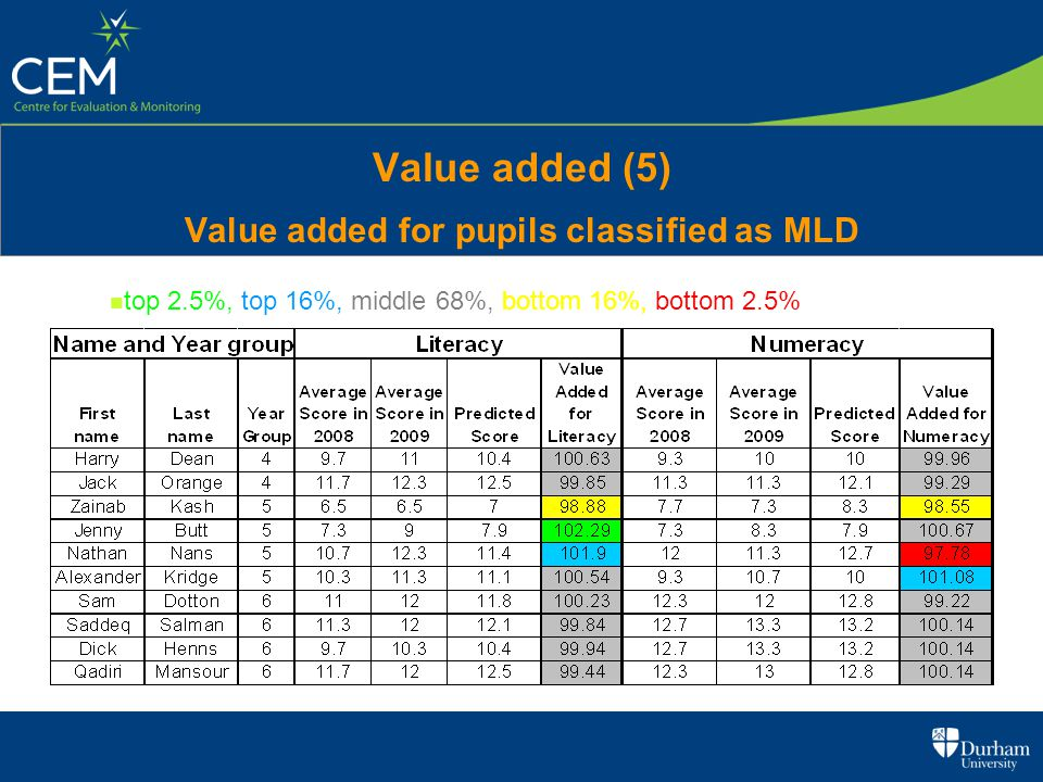 Value added (5) Value added for pupils classified as MLD top 2.5%, top 16%, middle 68%, bottom 16%, bottom 2.5%