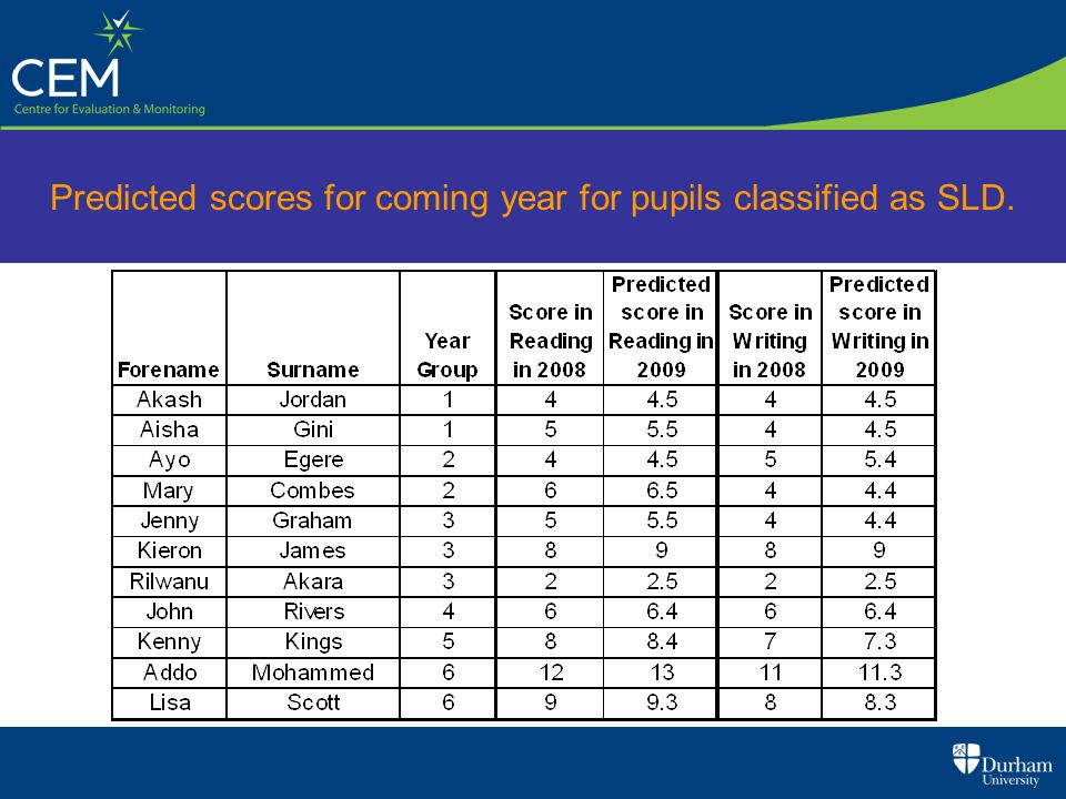 Predicted scores for coming year for pupils classified as SLD.