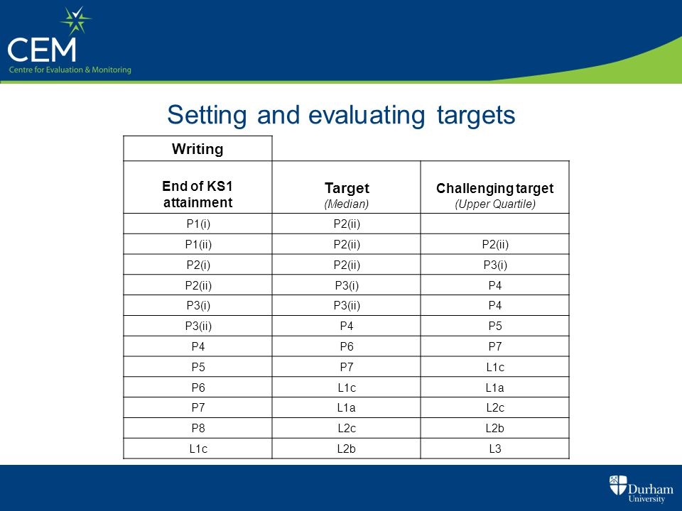 Setting and evaluating targets Writing End of KS1 attainment Target (Median) Challenging target (Upper Quartile) P1(i)P2(ii) P1(ii)P2(ii) P2(i)P2(ii)P3(i) P2(ii)P3(i)P4 P3(i)P3(ii)P4 P3(ii)P4P5 P4P6P7 P5P7L1c P6L1cL1a P7L1aL2c P8L2cL2b L1cL2bL3