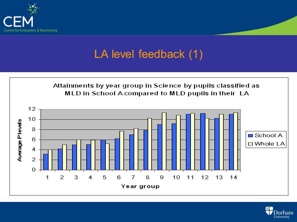 LA level feedback (1)