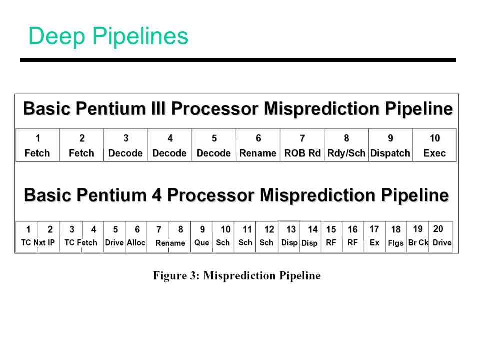 Deep Pipelines