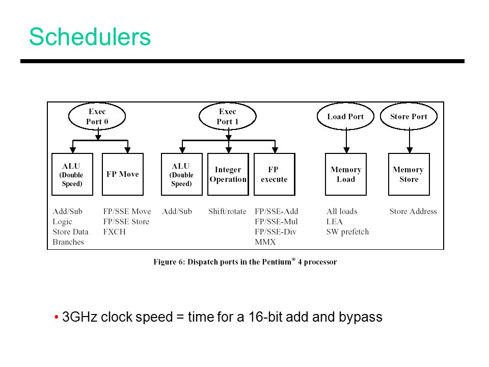 Schedulers 3GHz clock speed = time for a 16-bit add and bypass