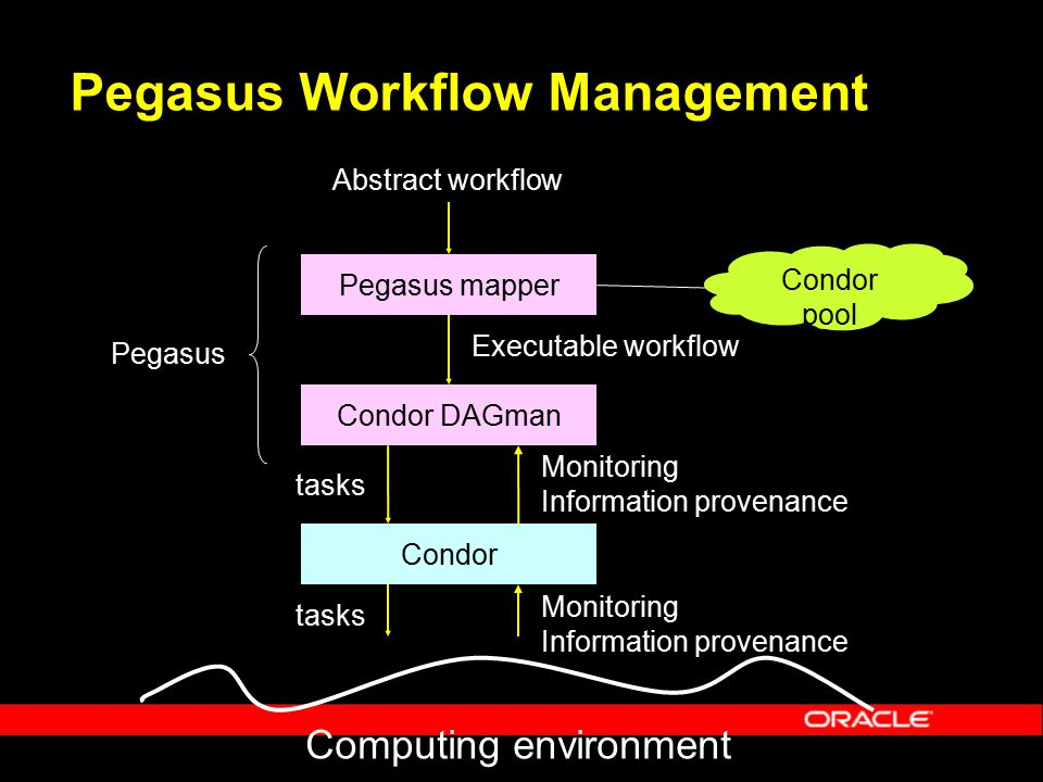 Pegasus Workflow Management Pegasus mapper Condor DAGman Condor Computing environment Monitoring Information provenance Pegasus Executable workflow tasks Monitoring Information provenance Abstract workflow Condor pool