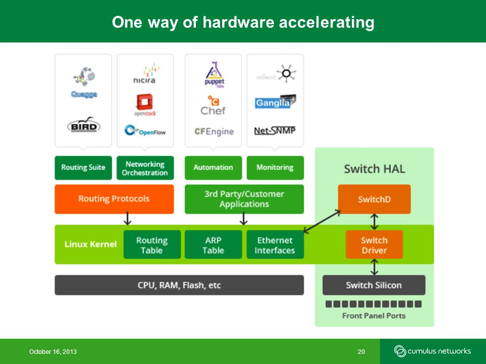 One way of hardware accelerating October 16, 201320