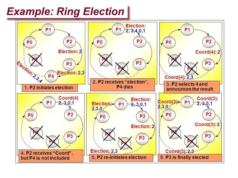 Example: Ring Election Election: 2 Election: 2, 3,4,0,1 Election: 2,3,4 Election: 2,3 Coord(4): 2 Coord(4): 2,3 Coord(4) 2, 3,0,1 Election: 2 Election: 2,3 Election: 2,3,0 Election: 2, 3,0,1 Coord(3): 2 Coord(3): 2,3 Coord(3): 2,3,0 Coord(3): 2, 3,0,1 P1 P2 P3 P4 P0 P5 1.