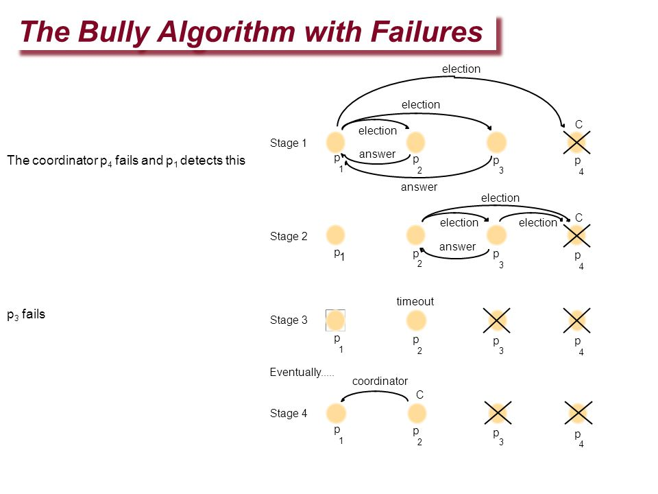 The Bully Algorithm with Failures The coordinator p 4 fails and p 1 detects this p 3 fails timeout