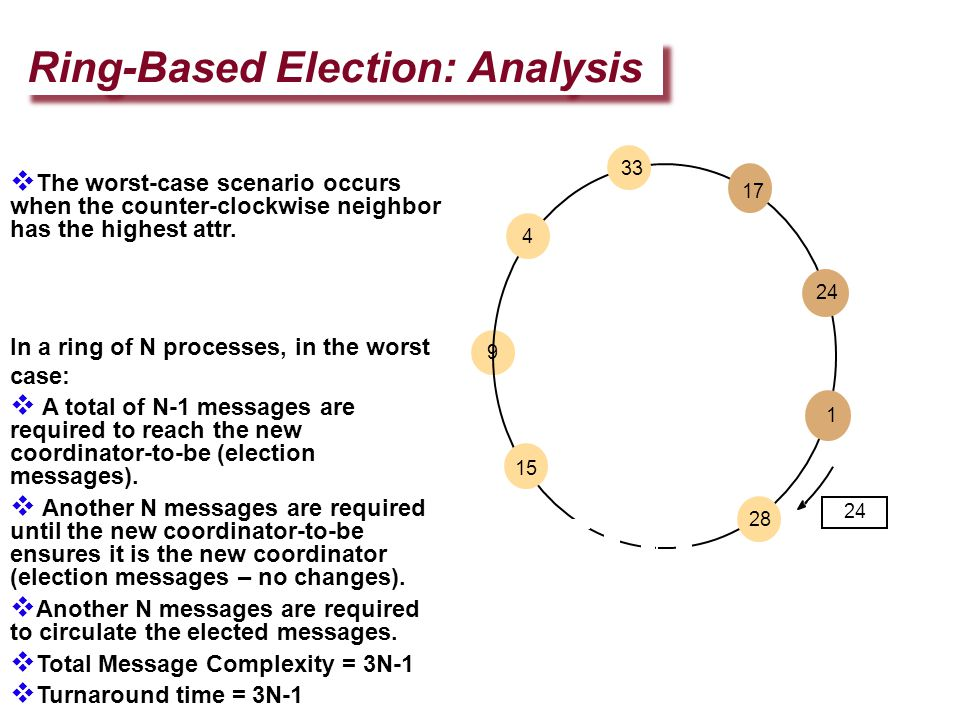 Ring-Based Election: Analysis 24 15 9 4 33 28 17 24 1  The worst-case scenario occurs when the counter-clockwise neighbor has the highest attr. In a