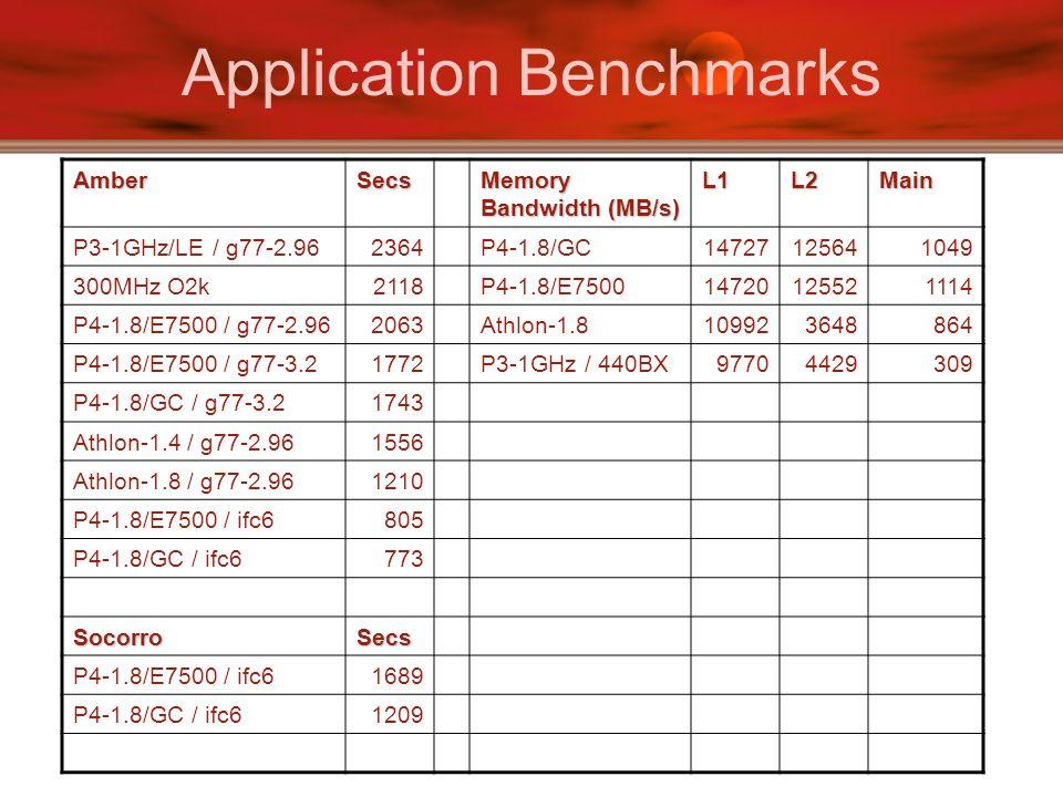 Application Benchmarks AmberSecs Memory Bandwidth (MB/s) L1L2Main P3-1GHz/LE / g77-2.962364P4-1.8/GC14727125641049 300MHz O2k2118P4-1.8/E750014720125521114 P4-1.8/E7500 / g77-2.962063Athlon-1.8109923648864 P4-1.8/E7500 / g77-3.21772P3-1GHz / 440BX97704429309 P4-1.8/GC / g77-3.21743 Athlon-1.4 / g77-2.961556 Athlon-1.8 / g77-2.961210 P4-1.8/E7500 / ifc6805 P4-1.8/GC / ifc6773 SocorroSecs P4-1.8/E7500 / ifc61689 P4-1.8/GC / ifc61209