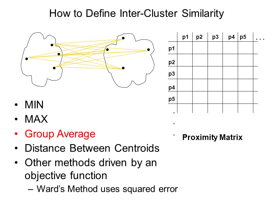 How to Define Inter-Cluster Similarity p1 p3 p5 p4 p2 p1p2p3p4p5......... Proximity Matrix MIN MAX Group Average Distance Between Centroids Other meth
