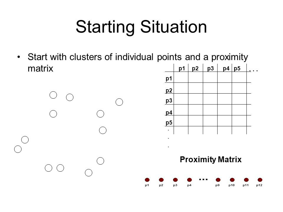 Starting Situation Start with clusters of individual points and a proximity matrix p1 p3 p5 p4 p2 p1p2p3p4p5......... Proximity Matrix