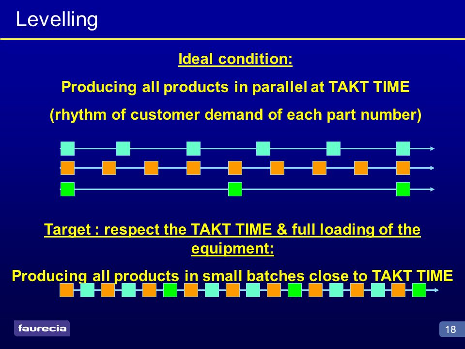 18 Ideal condition: Producing all products in parallel at TAKT TIME (rhythm of customer demand of each part number) Target : respect the TAKT TIME & full loading of the equipment: Producing all products in small batches close to TAKT TIME Levelling