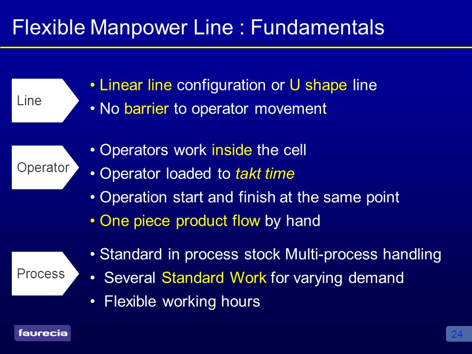 24 Flexible Manpower Line : Fundamentals Linear line configuration or U shape line No barrier to operator movement Line Operator Operators work inside the cell Operator loaded to takt time Operation start and finish at the same point One piece product flow by hand Process Standard in process stock Multi-process handling Several Standard Work for varying demand Flexible working hours
