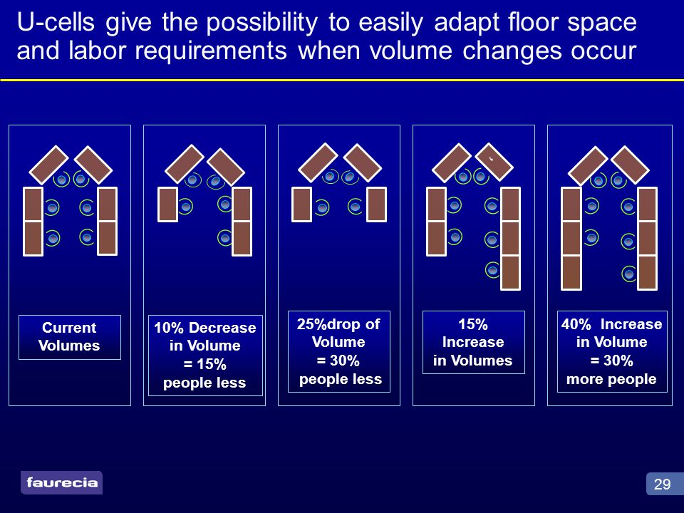 29 U-cells give the possibility to easily adapt floor space and labor requirements when volume changes occur Current Volumes 10% Decrease in Volume = 15% people less 25%drop of Volume = 30% people less 15% Increase in Volumes ' 40% Increase in Volume = 30% more people