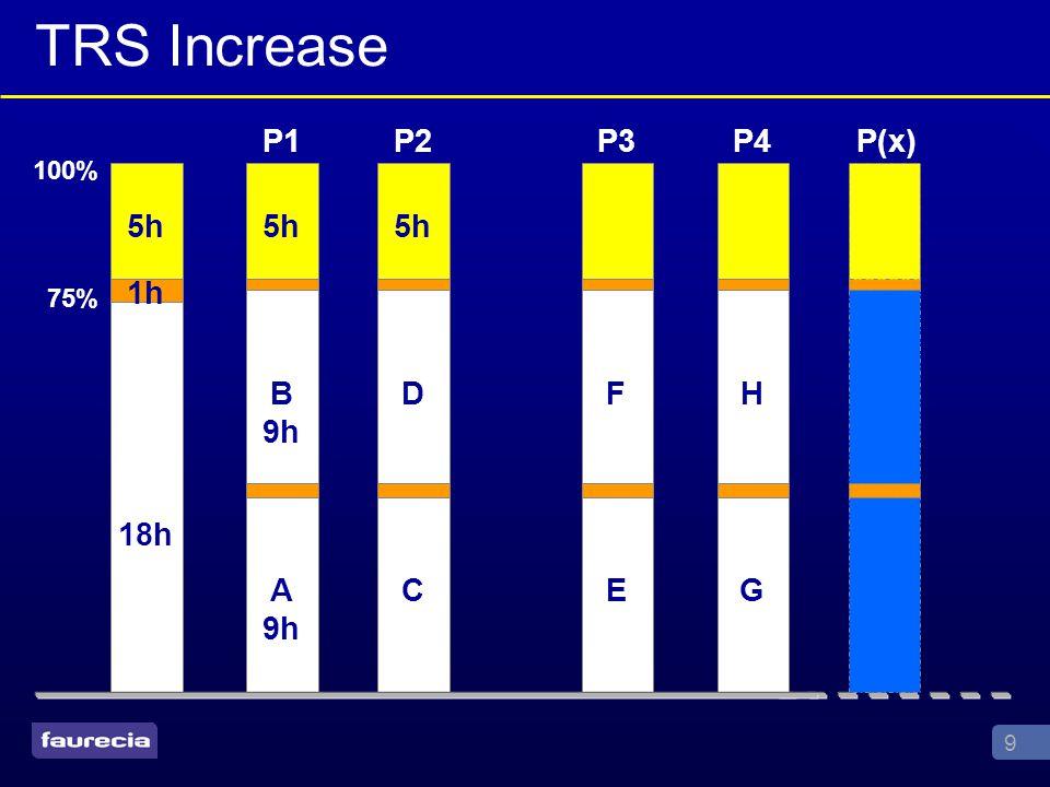 9 100% 75% 18h 1h 5h A 9h B 9h 5h P1 C D 5h P2 E F P3 G H P4P(x) TRS Increase