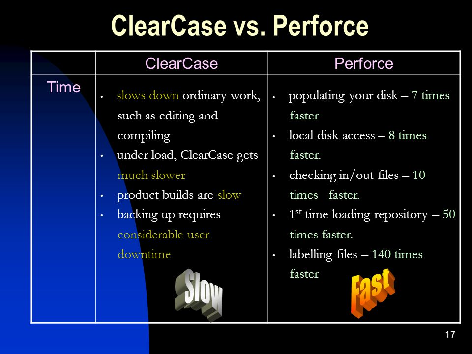 17 ClearCase vs.