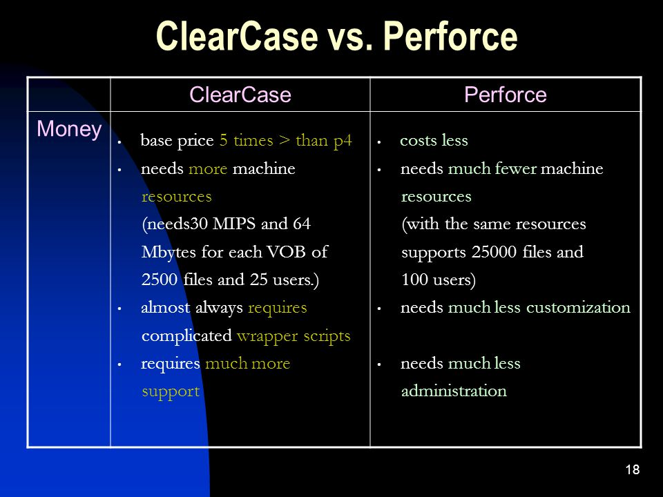 18 ClearCase vs.