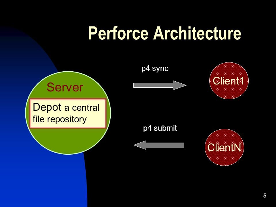 5 Perforce Architecture Server Client1 ClientN Depot a central file repository p4 submit Pp4 sync