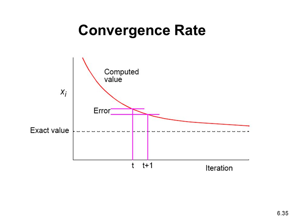 Convergence Rate 6.35