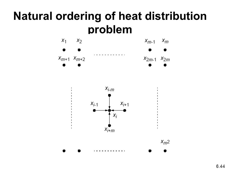 Natural ordering of heat distribution problem 6.44