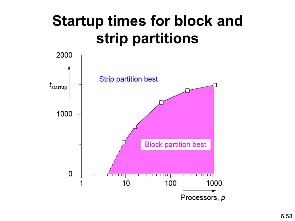 Startup times for block and strip partitions 6.58