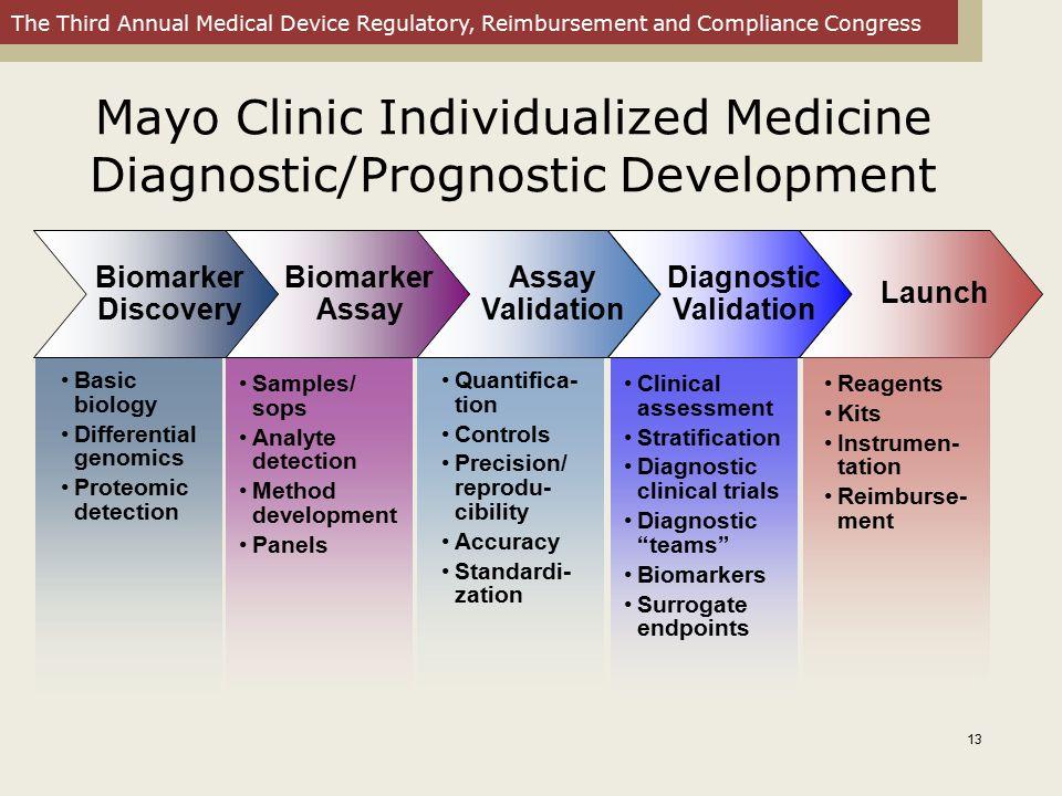 The Third Annual Medical Device Regulatory, Reimbursement and Compliance Congress Mayo Clinic Individualized Medicine Diagnostic/Prognostic Developmen