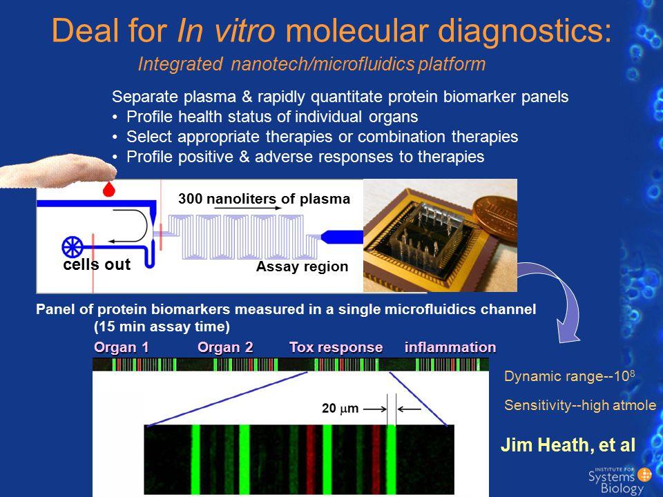 Deal for In vitro molecular diagnostics: Jim Heath, et al Organ 1 Organ 2 Tox response inflammation Separate plasma & rapidly quantitate protein bioma