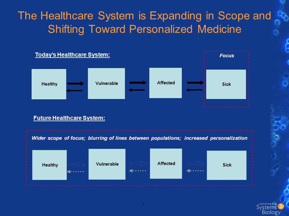 In the future, patients will need to navigate a health system that is: Broader in scope Different in substance with far more complexity More options for engagement More specialized in resources More diverse in payment sources