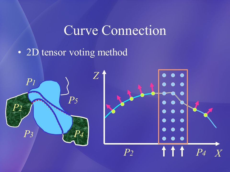 Curve Connection 2D tensor voting method P1P1 P5P5 P3P3 P4P4 P2P2 Z X P2P2 P4P4