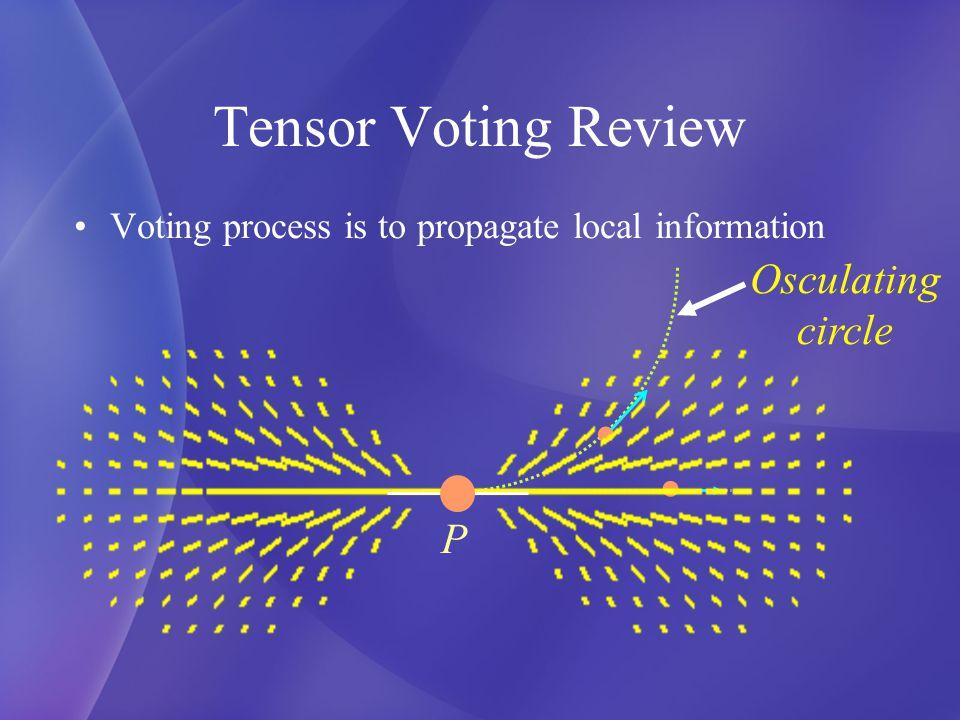 ND Tensor Voting Tensor encoding –Each pixel is encoded as a ND stick tensor 5 5 Stick tensor Scale N=26
