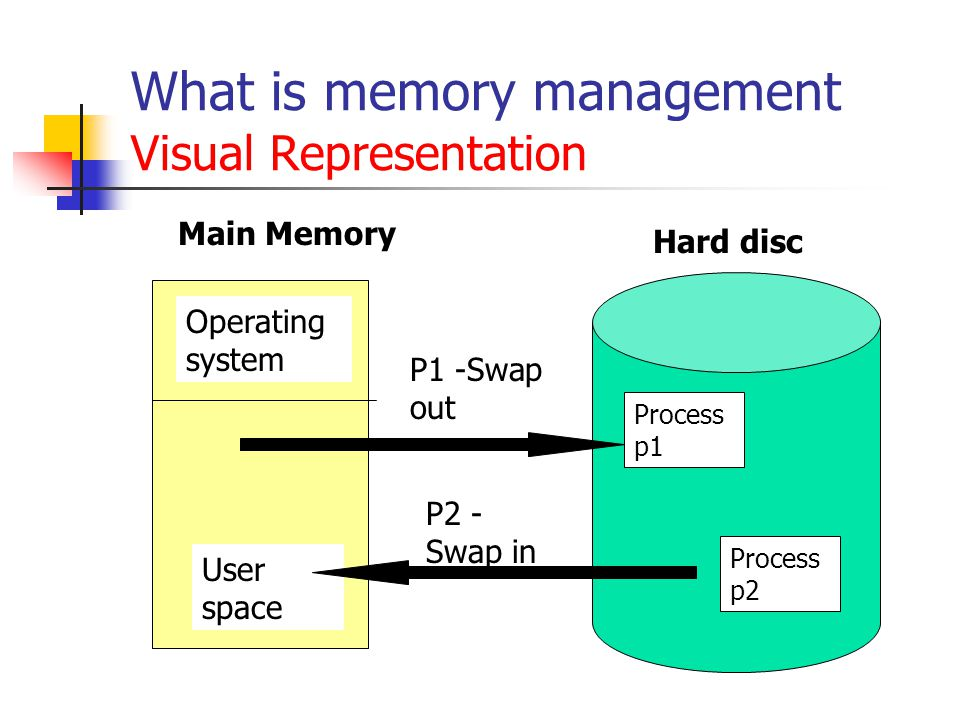 Memory Management An Example This example illustrates the basic concept of memory management.