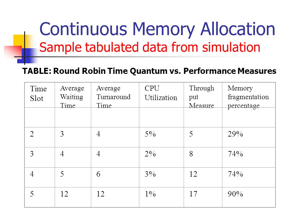Continuous Memory Allocation Sample tabulated data from simulation Time Slot Average Waiting Time Average Turnaround Time CPU Utilization Through put Measure Memory fragmentation percentage 2345%529% 3442%874% 4563%1274% 512 1%1790% TABLE: Round Robin Time Quantum vs.