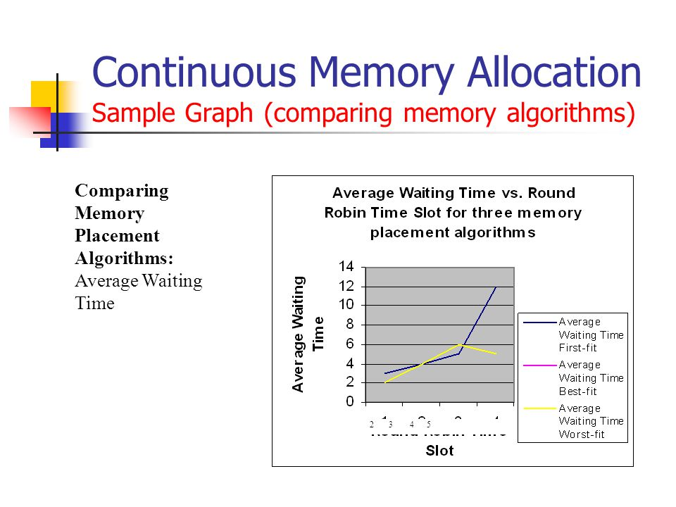 Continuous Memory Allocation Sample Graph (comparing memory algorithms) 2 3 4 5 Comparing Memory Placement Algorithms: Average Waiting Time
