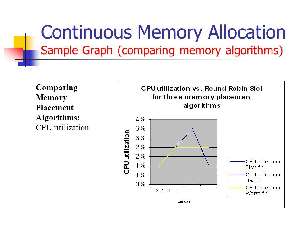 Continuous Memory Allocation Sample Graph (comparing memory algorithms) 2 3 4 5 Comparing Memory Placement Algorithms: CPU utilization