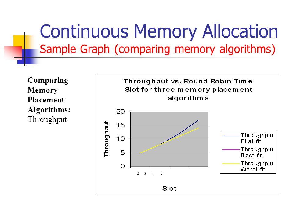 Continuous Memory Allocation Sample Graph (comparing memory algorithms) 2 3 4 5 Comparing Memory Placement Algorithms: Throughput