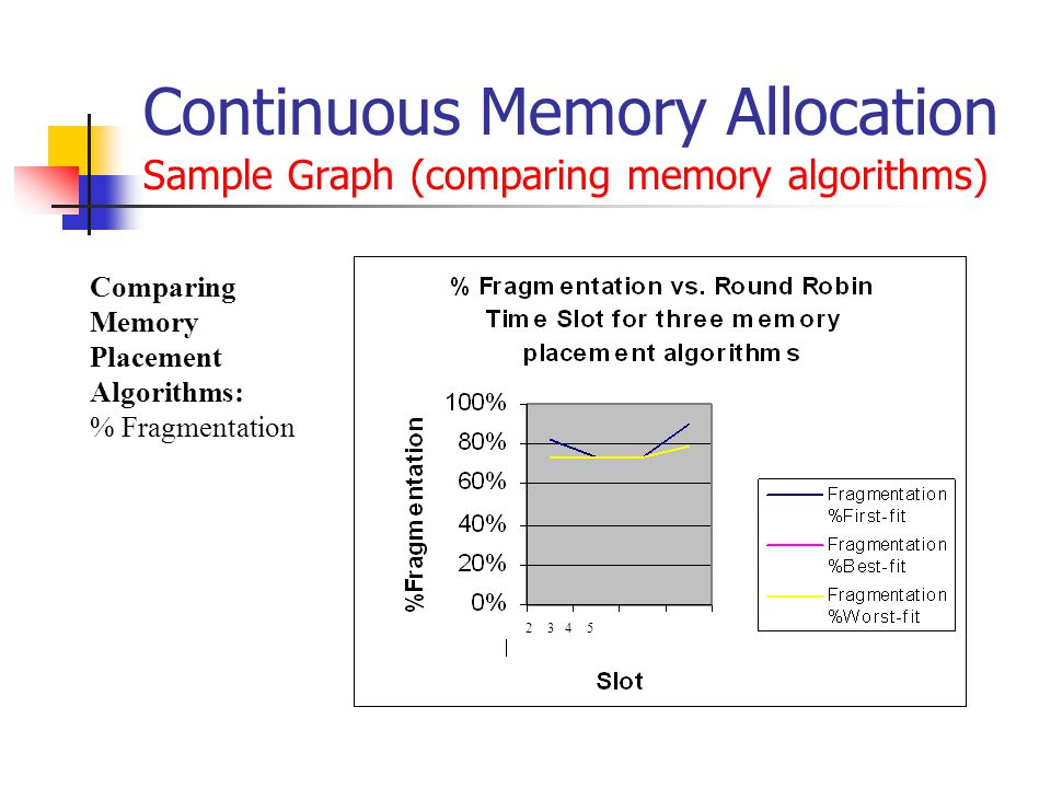 Continuous Memory Allocation Sample Graph (comparing memory algorithms) 2 3 4 5 Comparing Memory Placement Algorithms: % Fragmentation