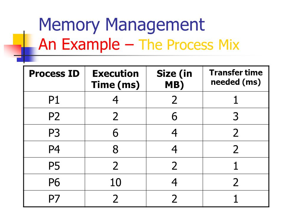 Memory Management An Example – Time Slot 1 RAM Configuration Before: After: Time Slot 1 P1 (4ms) P2 (2ms) P3 (6ms) P4 (8ms) P1 Executes P1 (2ms) P2 (2ms) P3 (6ms) P4 (8ms)