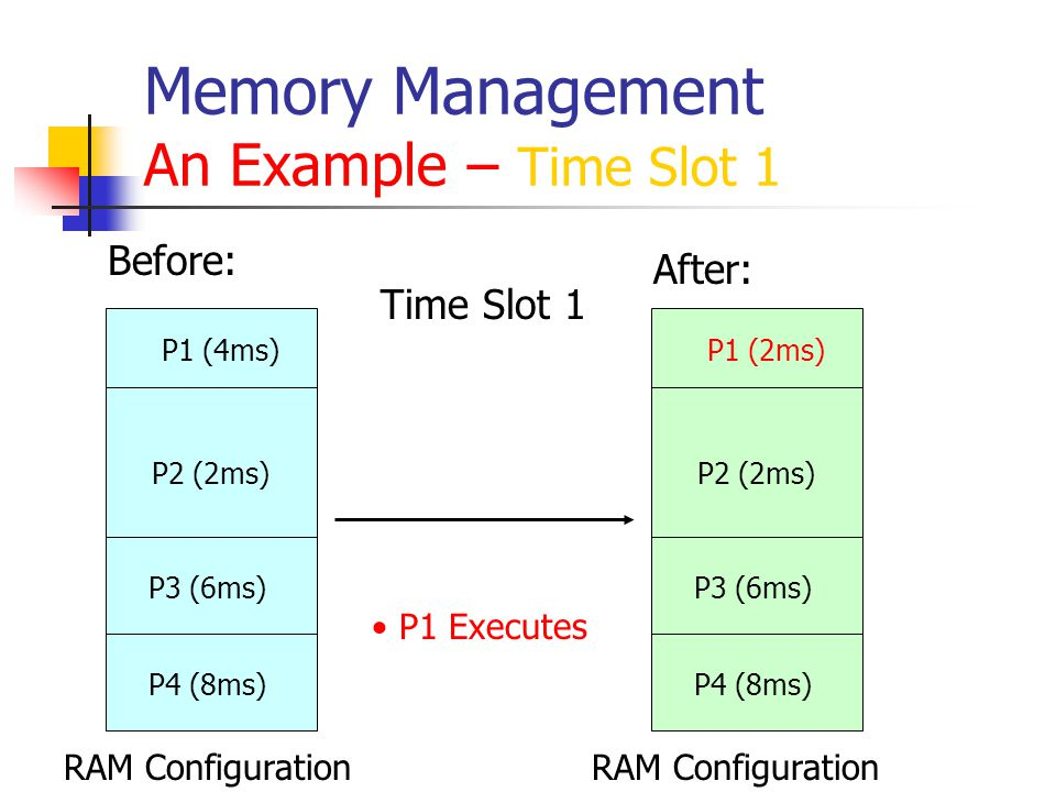 Memory Management An Example – Time Slot 2 RAM Configuration Before: After: Time Slot 2 P1 (2ms) P2 (2ms) P3 (6ms) P4 (8ms) P1 spooled in in 1ms P5 spooled in in 1ms P2 Executes P2 Done P5 (2ms) P2 (0ms) P3 (6ms) P4 (8ms)