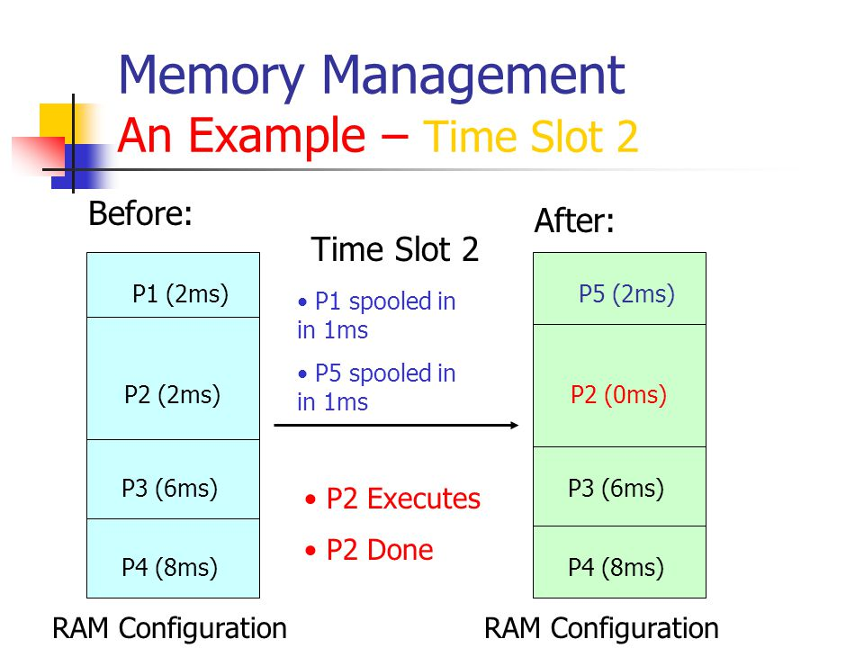 Continuous Memory Allocation Fragmentation percentage over time