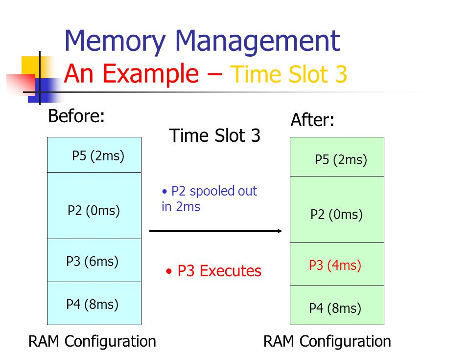 Memory Management An Example – Time Slot 4 RAM Configuration Before: After: Time Slot 4 P5 (2ms) P2 (0ms) P3 (4ms) P4 (8ms)P5 (2ms) P3 (4ms) P4 (6ms) P6 (10ms) 2MB Hole P2 spooled out in 1ms P6 spooled in in 1ms P4 Executes