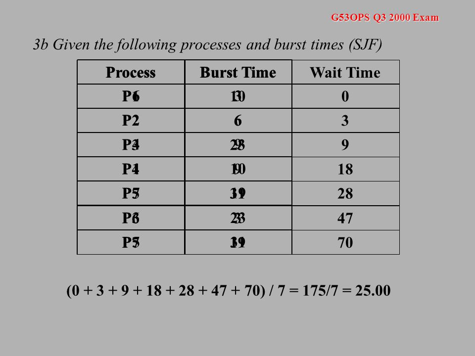 G53OPS Q3 2000 Exam 3b Given the following processes and burst times (Round Robin) Process P1 P2 P3 P4 P5 P6 P7 Burst Time 10 6 23 9 31 3 19 Wait Times P18P26P38P48P58P63P78P12P38P41P58P78P37P58P73P57 2 0 15 1 23 0 11 0 7 0 15 3 0 7 0 0 0 8 14 22 30 38 41 29 22 19 17 15 3  41 88  60  51  70  38  75  343 / 7 = 49.00
