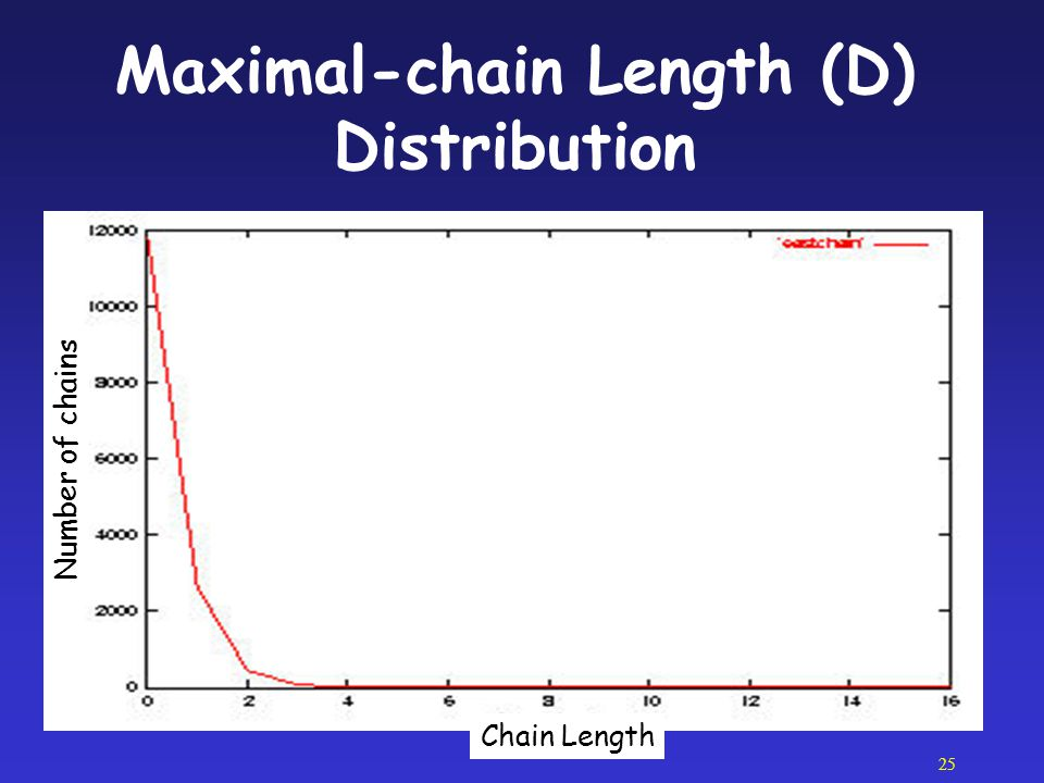 25 Maximal-chain Length (D) Distribution Number of chains Chain Length