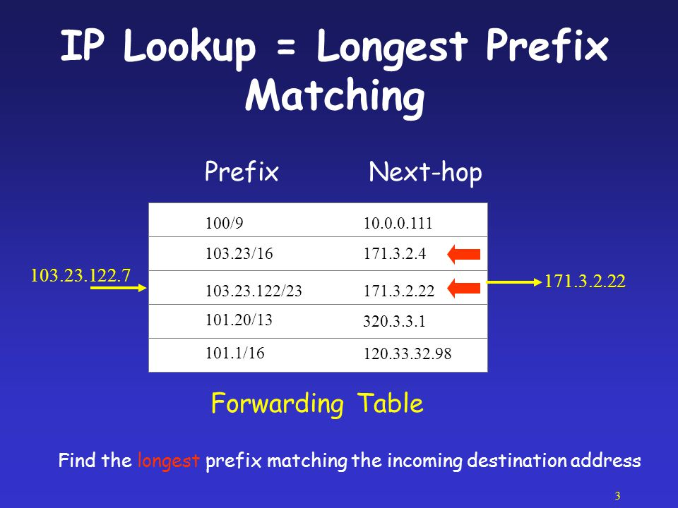 4 Requirements of a Route Lookup Scheme High Speed : tens of millions per sec Low storage : ~100K entries Fast updates: few thousands per second, but ideally at lookup speed
