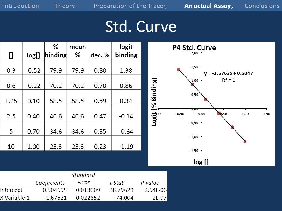Std. Curve []log[] % binding mean %dec. % logit binding 0.3-0.5279.9 0.801.38 0.6-0.2270.2 0.700.86 1.250.1058.5 0.590.34 2.50.4046.6 0.47-0.14 50.703