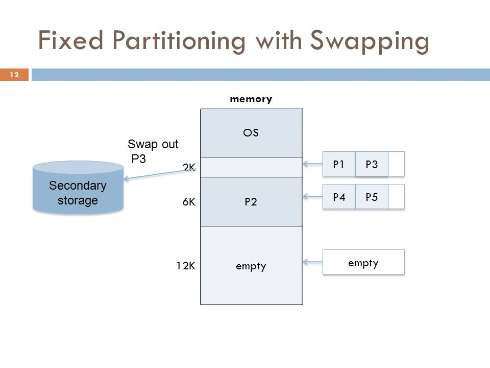 Fixed Partitioning with Swapping memory OS 2K 6KP2 12Kempty P1 P4 empty P5 Swap out P3 Secondary storage P3 12