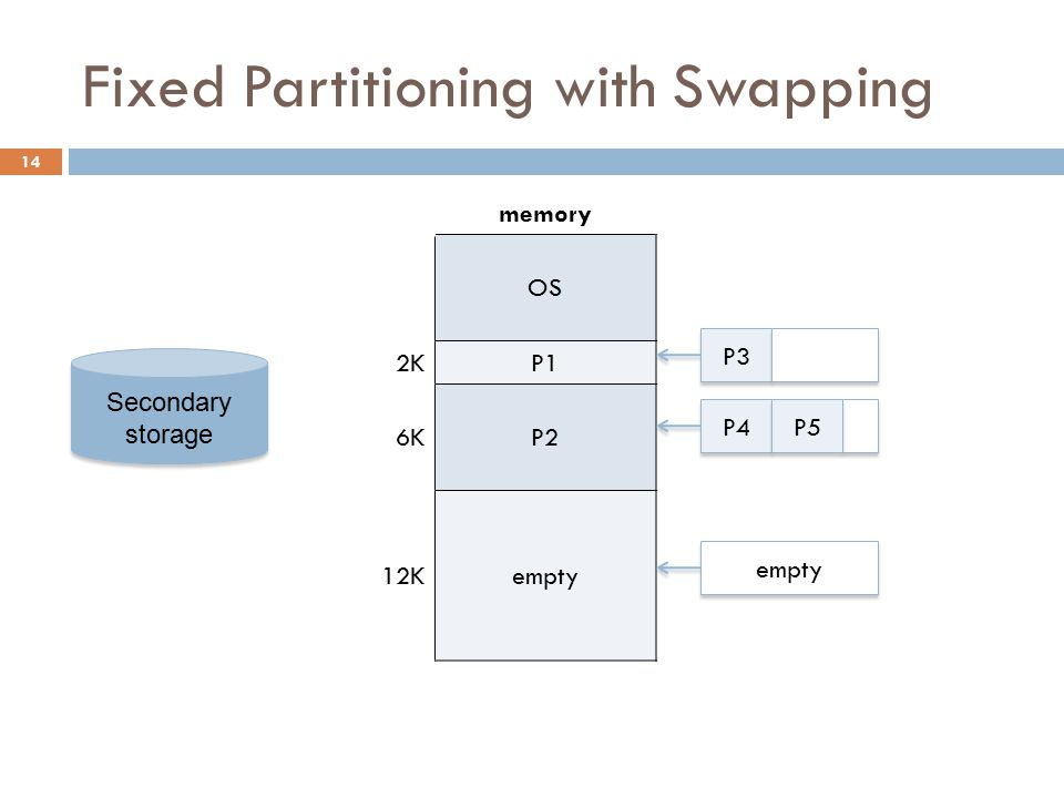 Fixed Partitioning with Swapping memory OS 2KP1 6KP2 12Kempty P3 P4 empty P5 Secondary storage 14