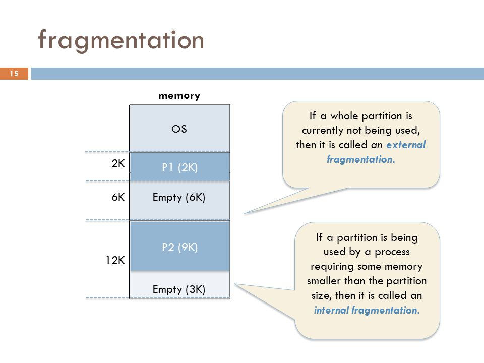 fragmentation memory OS 2K 6KEmpty (6K) 12Kempty Empty (3K) P2 (9K) P1 (2K) If a whole partition is currently not being used, then it is called an external fragmentation.