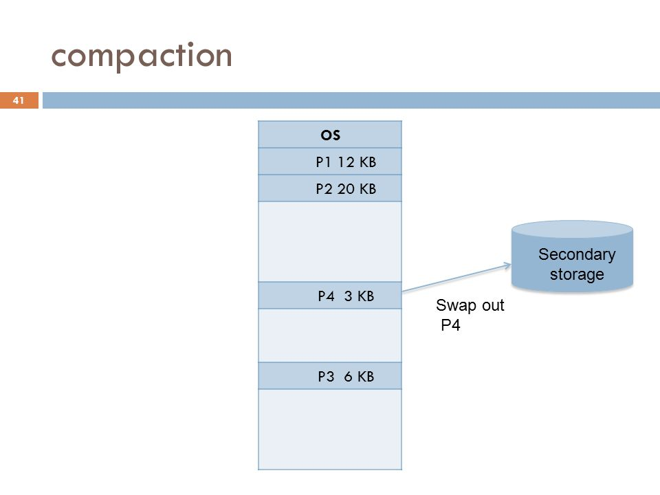 compaction OS P1 12 KB P2 20 KB P4 3 KB P3 6 KB Swap out P4 Secondary storage 41