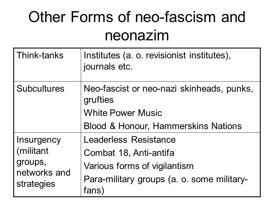 Other Forms of neo-fascism and neonazim Think-tanksInstitutes (a.