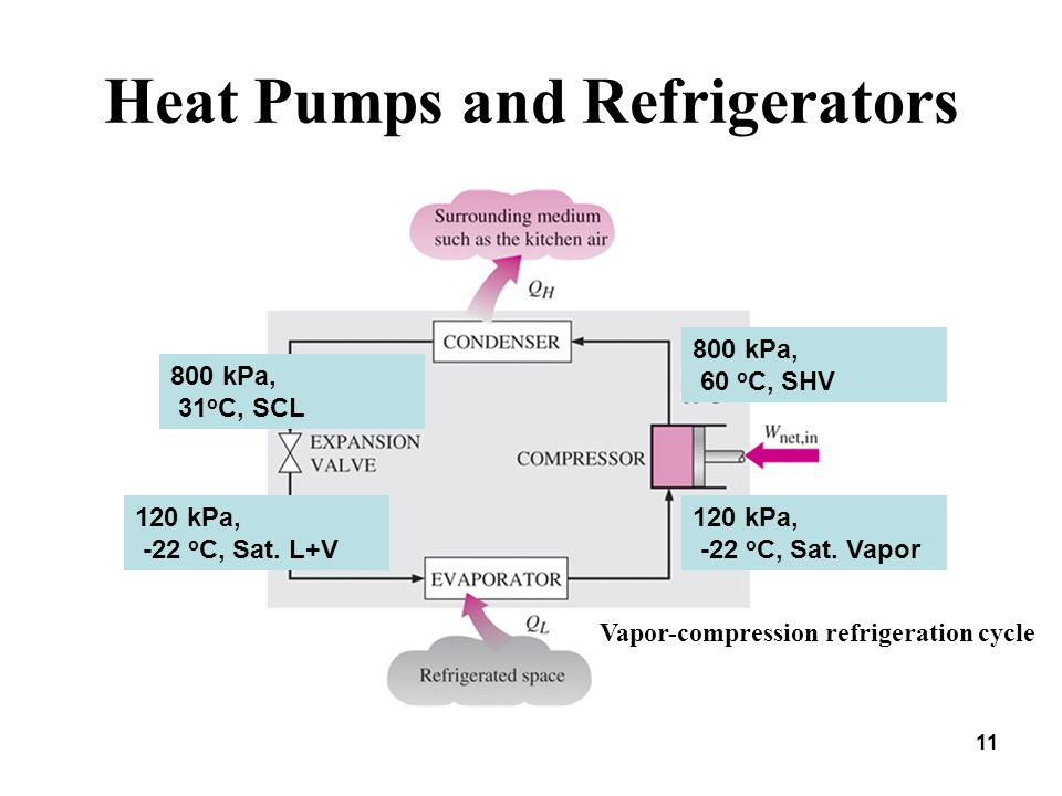 Heat Pumps and Refrigerators 11 Vapor-compression refrigeration cycle 120 kPa, -22 o C, Sat. Vapor 120 kPa, -22 o C, Sat. L+V 800 kPa, 60 o C, SHV 800