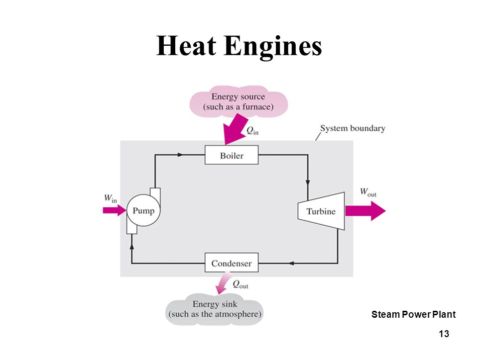 Heat Engines 13 Steam Power Plant